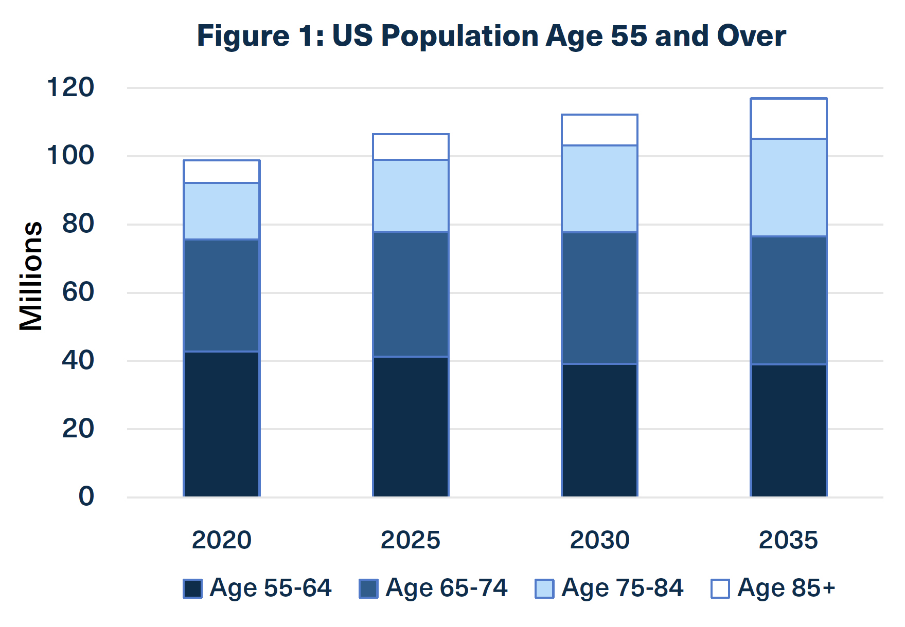 Graph of US population over age 55