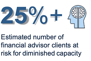 25% estimated number of financial advisor clients at risk for dimished capacity