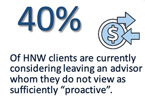 20% of clients consider leaving an advisor whom they do not view as proactive