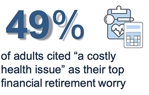 Info graphic about 49% or adults cited a costly health issue as their top financial worry