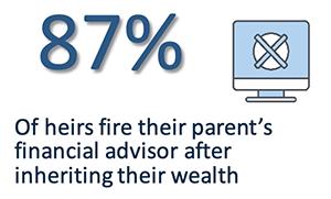 87% of heirs fire their parent's fiancial advisor