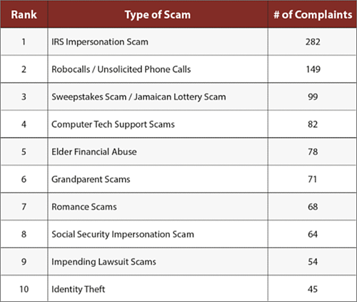 Scam chart